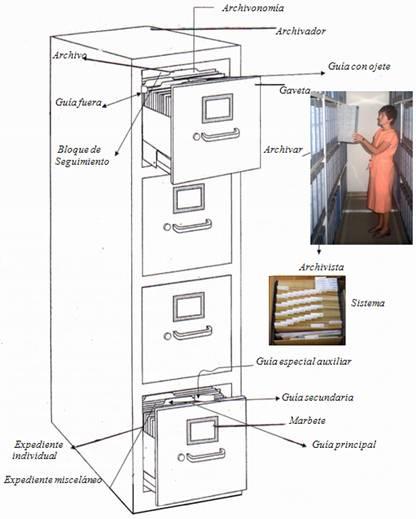 partes de un archivador de gavetas